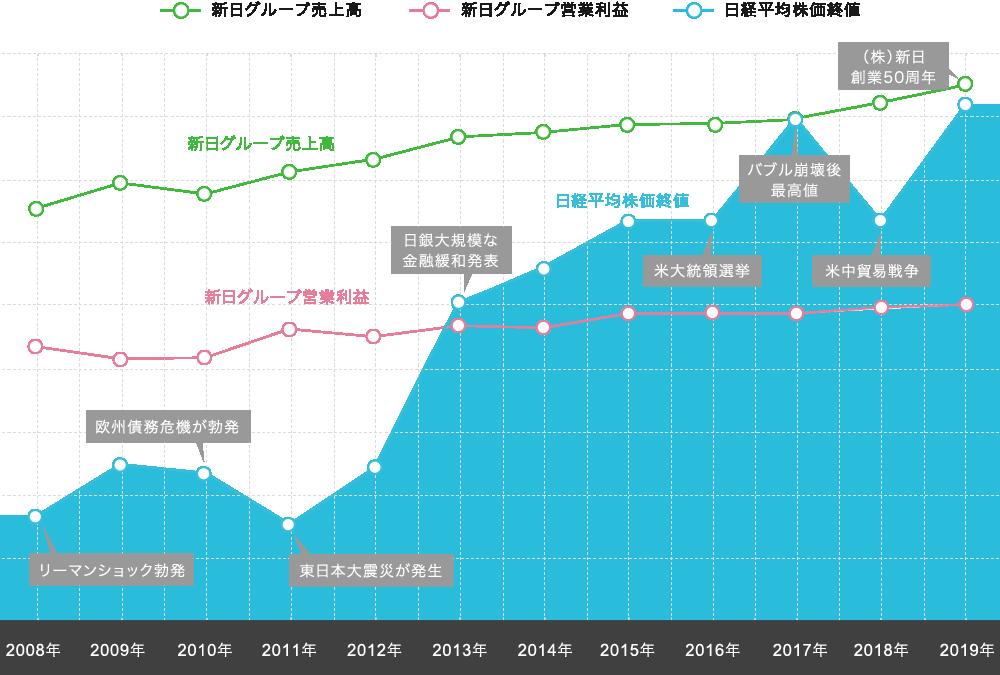 新日グループ営業成績の推移